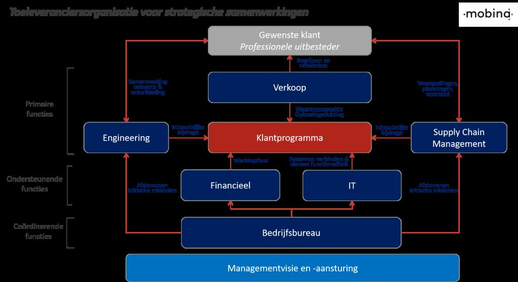 Toeleveranciersorganisatie strategische samenwerkingen