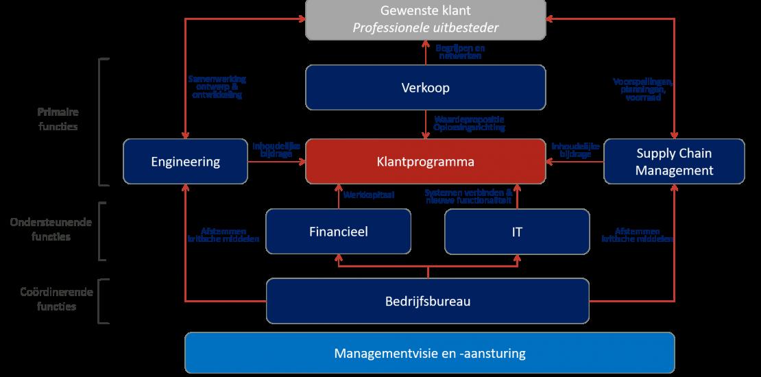 Toeleveranciersrelatie strategische samenwerkingen